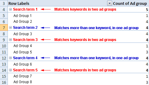 Search terms and ad groups pivot table